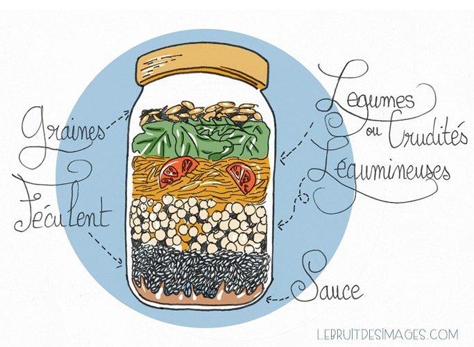 101 gestes écolos (57) : des salades en bocal
